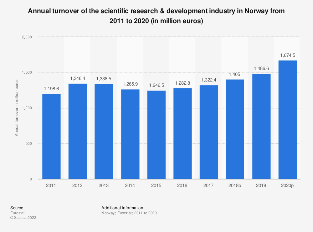 Statistic: Annual turnover of the scientific research & development industry in Norway from 2008 to 2015 (in million euros) | Statista