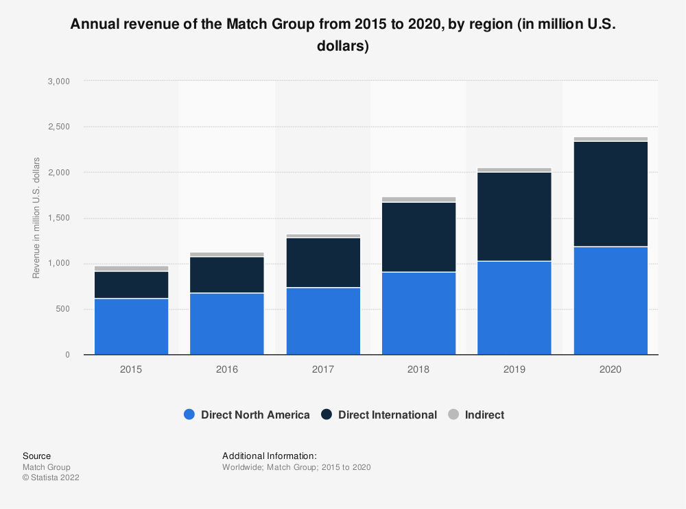 Statistic: Annual revenue of the Match Group from 2015 to 2019, by region (in million U.S. dollars) | Statista