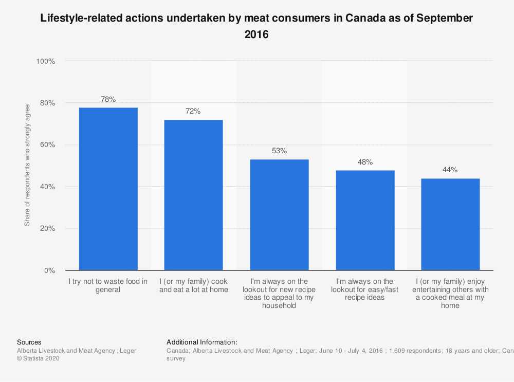 Statistic: Lifestyle-related actions undertaken by meat consumers in Canada as of September 2016 | Statista