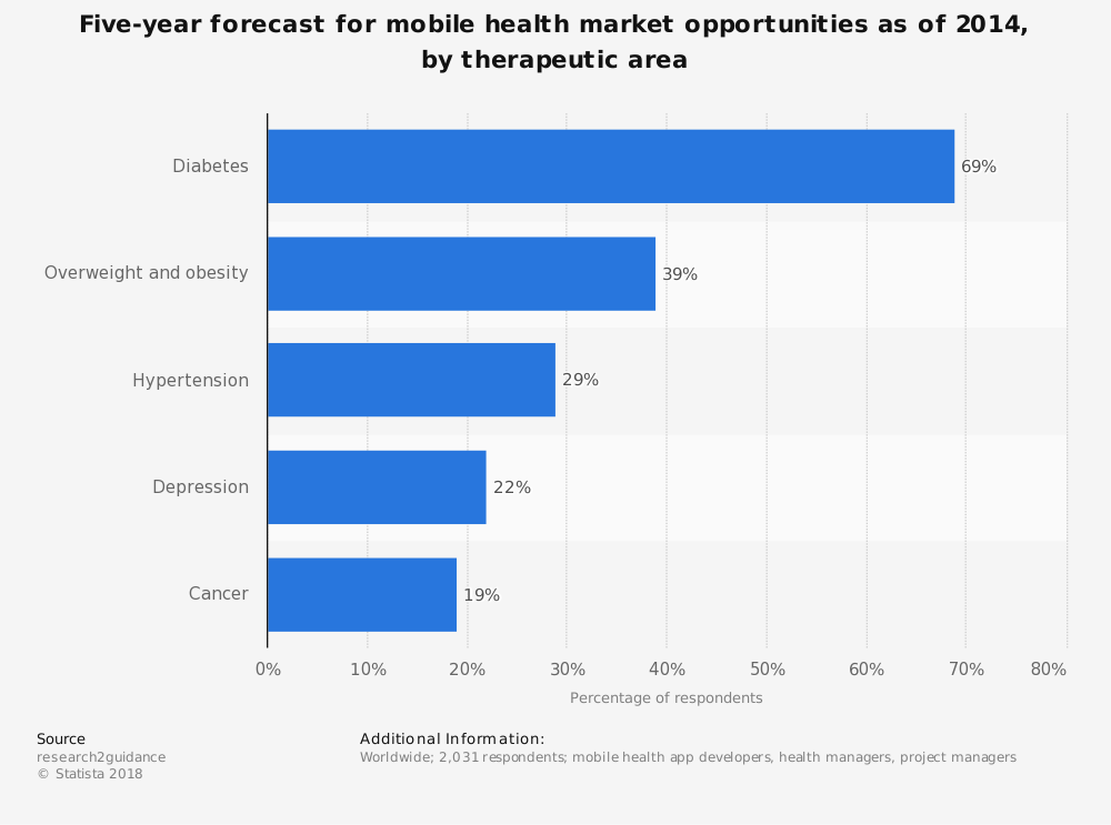 Statistic: Five-year forecast for mobile health market opportunities as of 2014, by therapeutic area | Statista