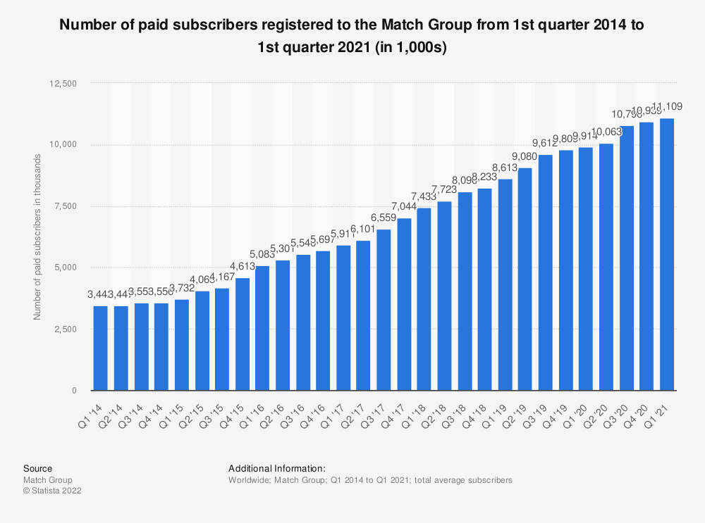 Statistic: Number of paid subscribers registered to the Match Group from 1st quarter 2014 to 3rd quarter 2020 (in 1,000s) | Statista