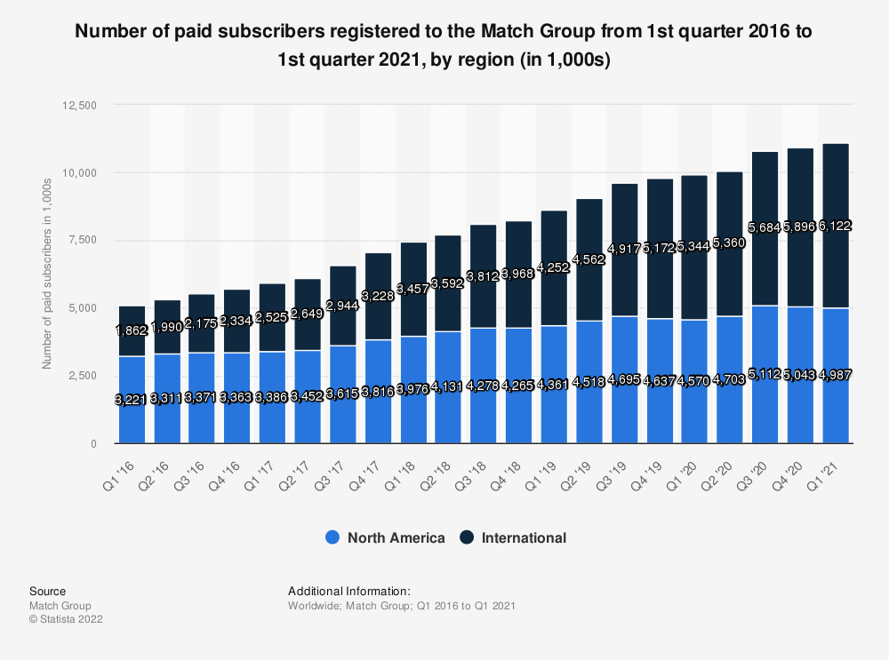 Statistic: Number of paid subscribers registered to the Match Group from 1st quarter 2016 to 3rd quarter 2019, by region (in 1,000s) | Statista