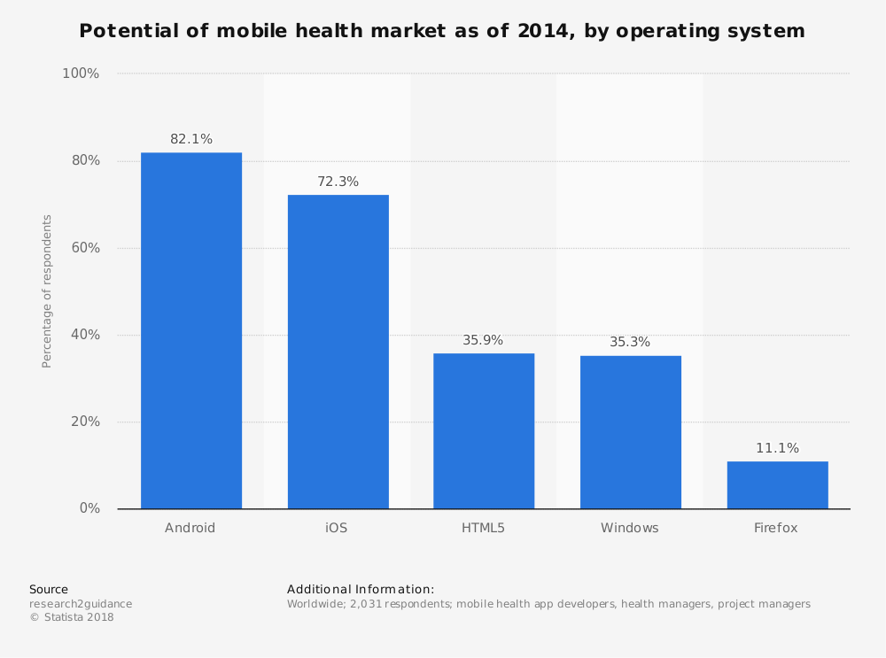 Statistic: Potential of mobile health market as of 2014, by operating system  | Statista