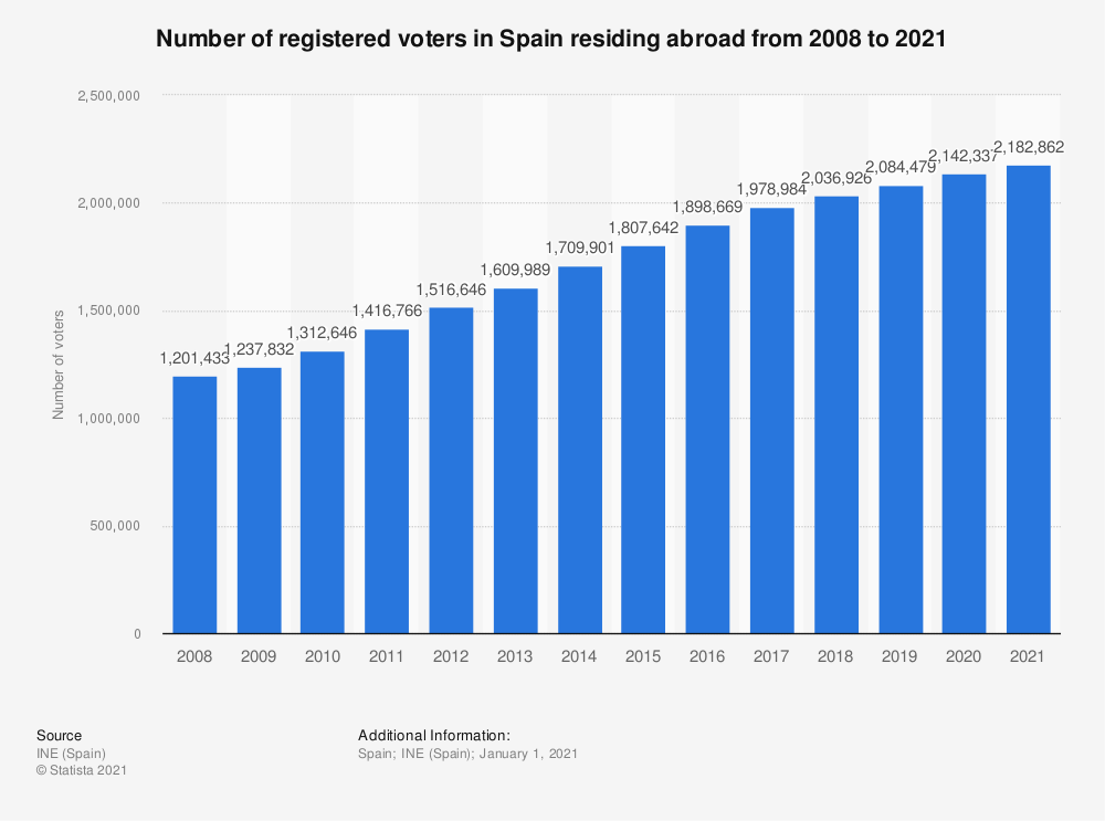 Statistic: Number of registered voters in Spain residing abroad from 2008 to 2020 | Statista