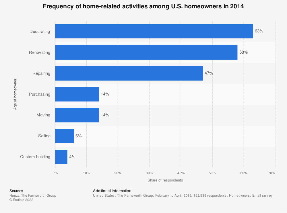 Statistic: Frequency of home-related activities among U.S. homeowners in 2014 | Statista