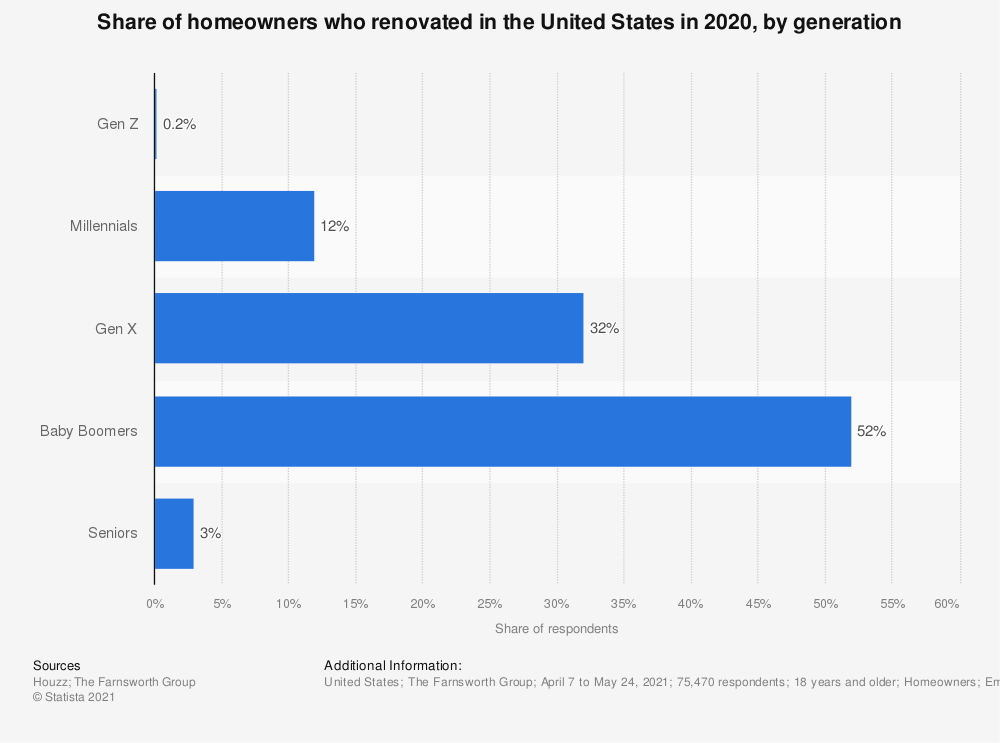 Statistic: Share of homeowners who renovated in the United States in 2019, by age group | Statista