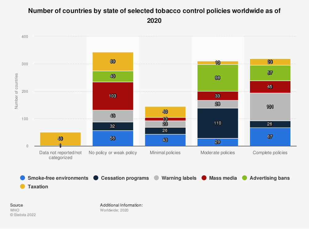 Statistic: Number of countries by state of selected tobacco control policies worldwide as of 2018 | Statista