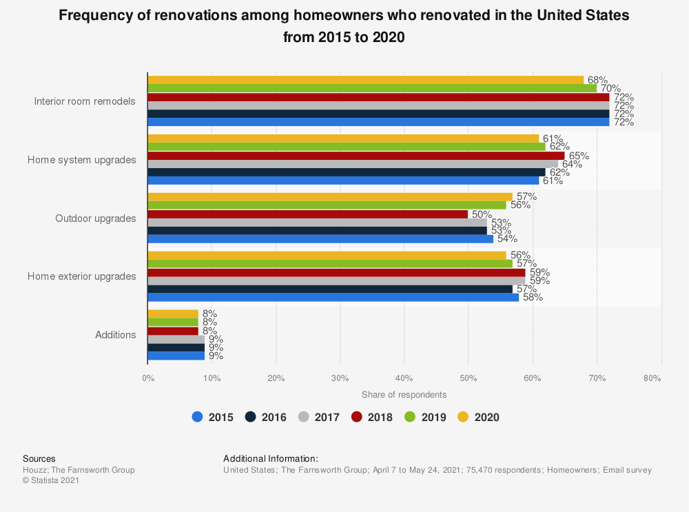 Statistic: Frequency of renovations among homeowners who renovated in the United States from 2015 to 2019 | Statista