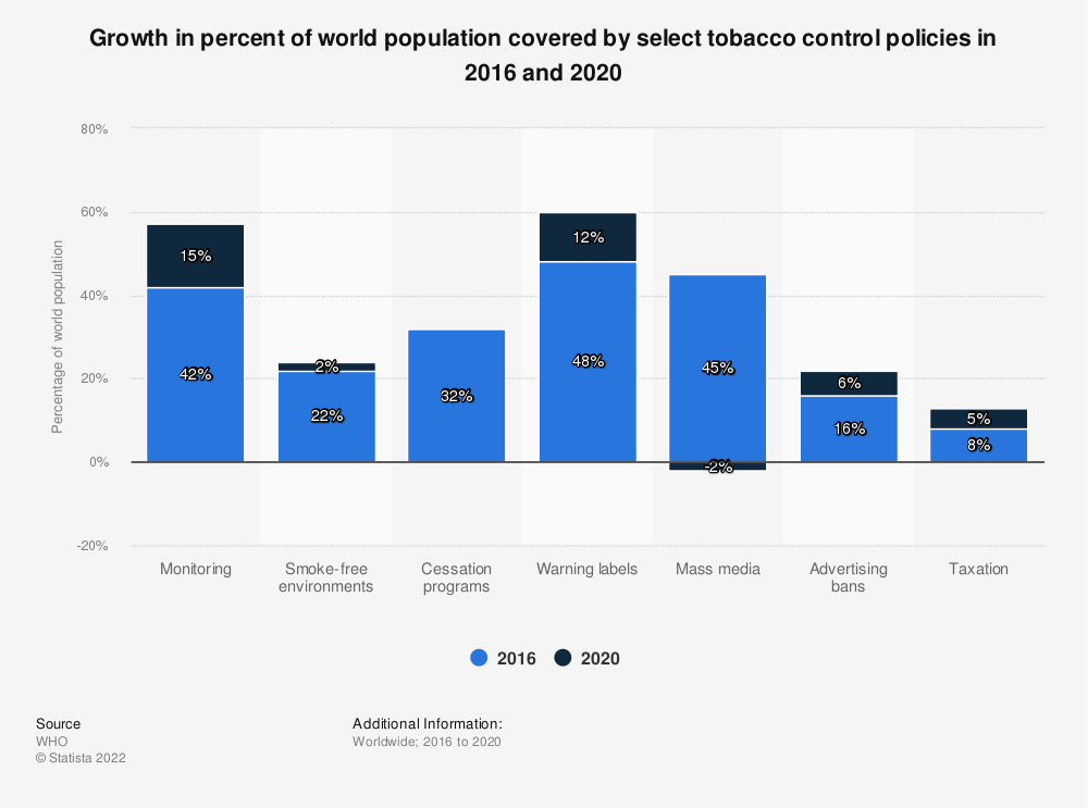 Statistic: Growth in percent of world population covered by select tobacco control policies in 2016 and 2018 | Statista