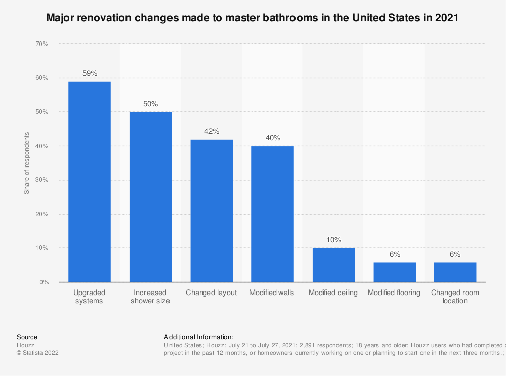 Statistic: Major renovation changes made to master bathrooms in the United States in 2020 | Statista