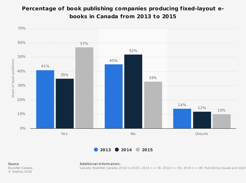 Statistic: Percentage of book publishing companies producing fixed-layout e-books in Canada from 2013 to 2015 | Statista