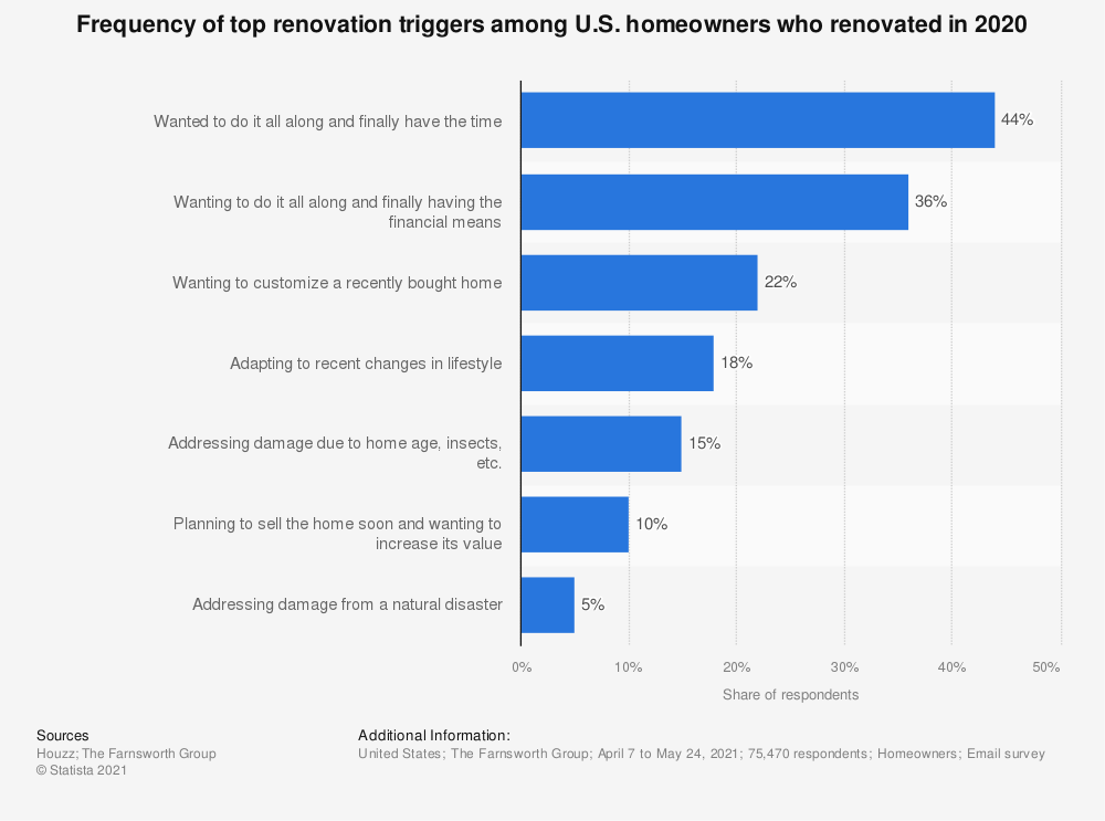 Statistic: Frequency of top renovation triggers among U.S. homeowners who renovated in 2018 | Statista