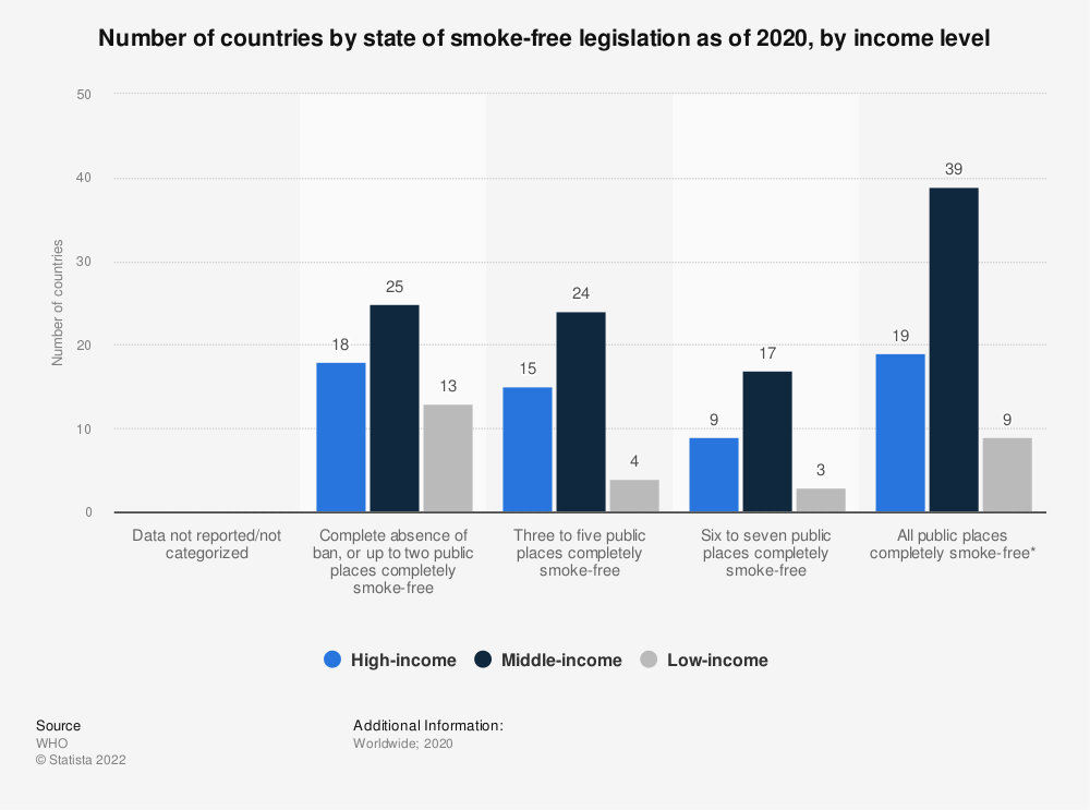 Statistic: Number of countries by state of smoke-free legislation as of 2018, by income level | Statista