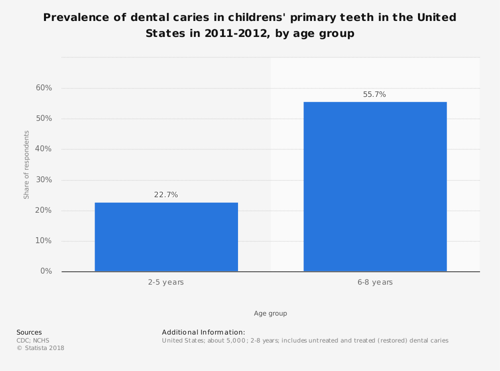 Statistic: Prevalence of dental caries in childrens' primary teeth in the United States in 2011-2012, by age group | Statista
