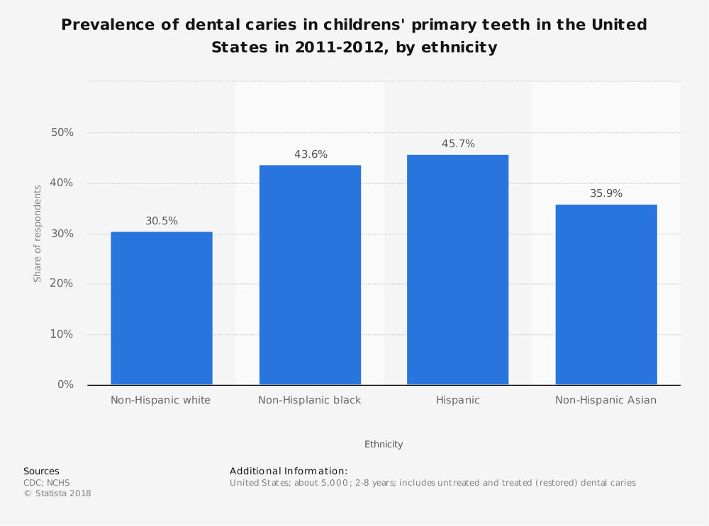 Statistic: Prevalence of dental caries in childrens' primary teeth in the United States in 2011-2012, by ethnicity | Statista