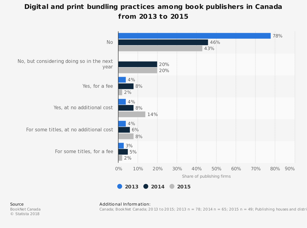 Statistic: Digital and print bundling practices among book publishers in Canada from 2013 to 2015 | Statista