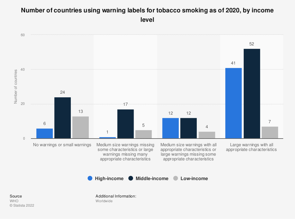 Statistic: Number of countries using warning labels for tobacco smoking as of 2016, by income level  | Statista
