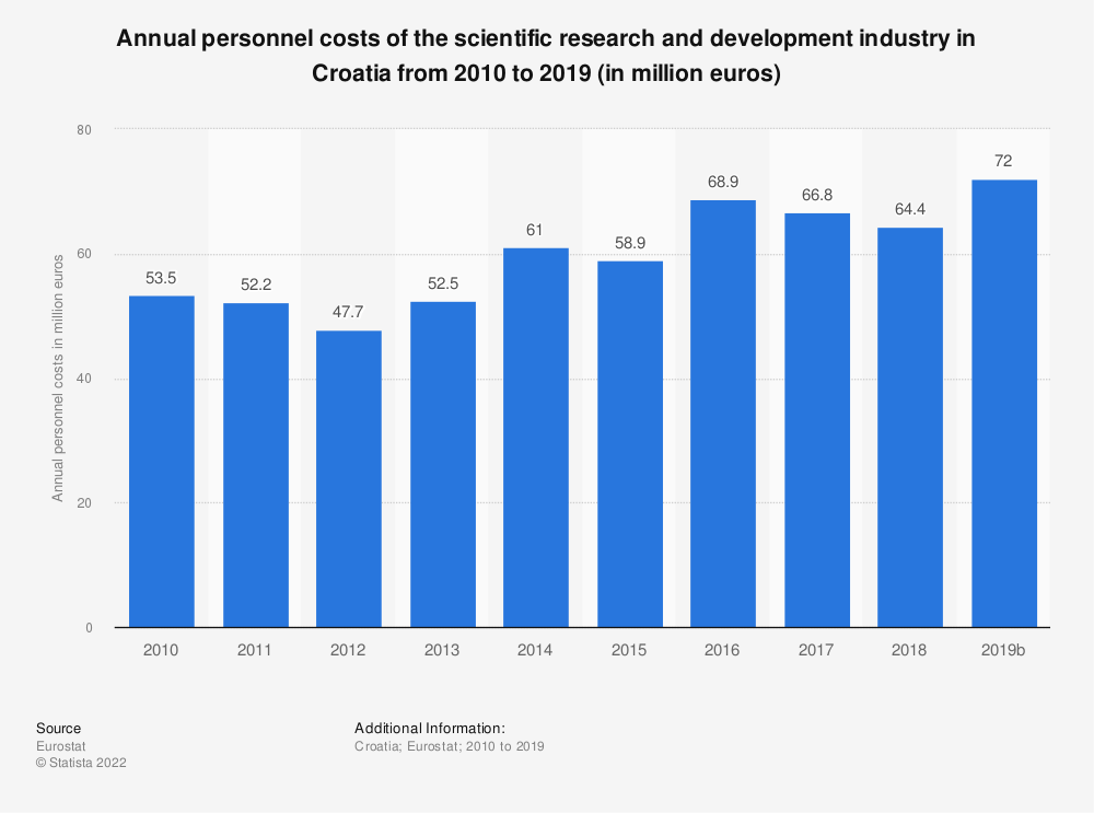 Statistic: Annual personnel costs of the scientific research and development industry in Croatia from 2009 to 2015 (in million euros) | Statista