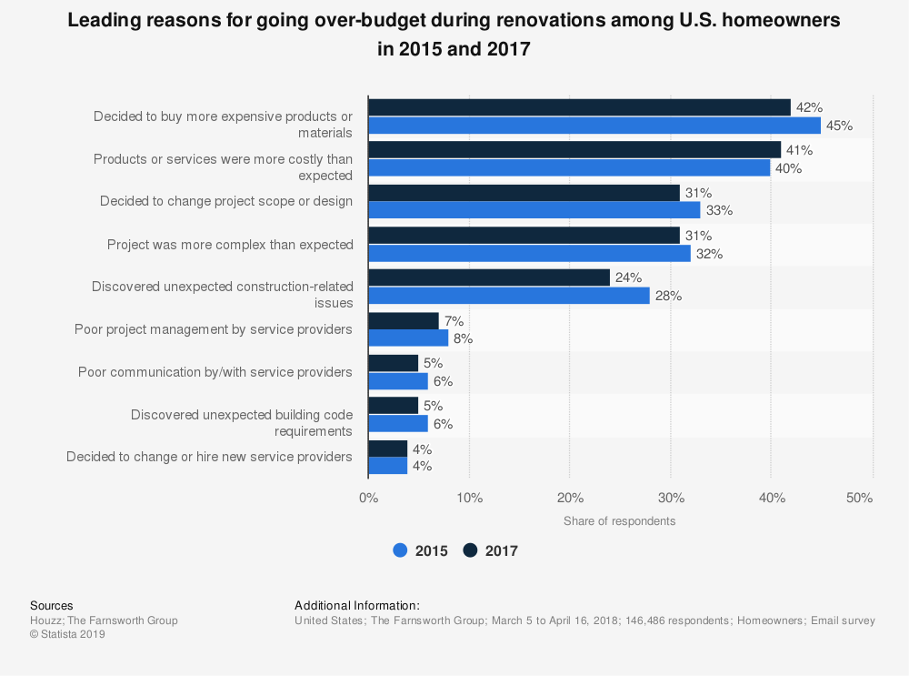 Statistic: Leading reasons for going over-budget during renovations among U.S. homeowners in 2015 and 2017 | Statista