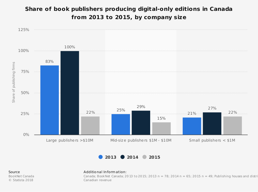 Statistic: Share of book publishers producing digital-only editions in Canada from 2013 to 2015, by company size | Statista