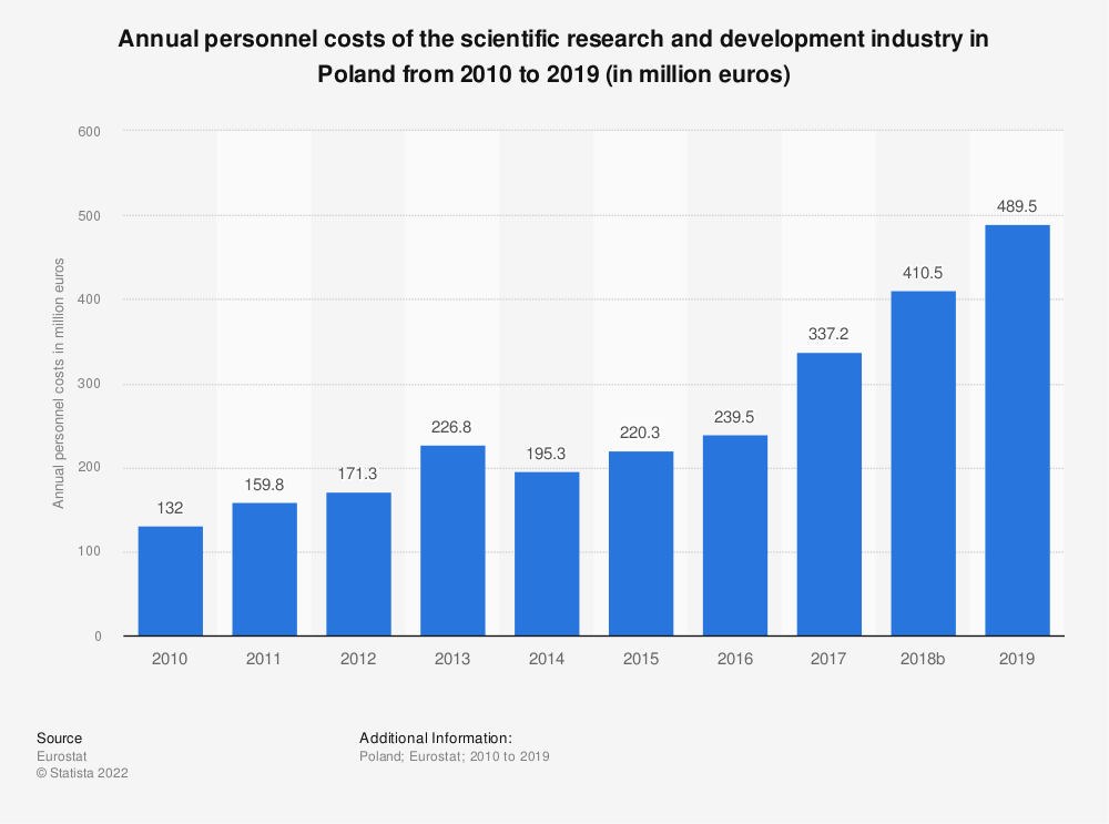 Statistic: Annual personnel costs of the scientific research and development industry in Poland from 2009 to 2015 (in million euros) | Statista