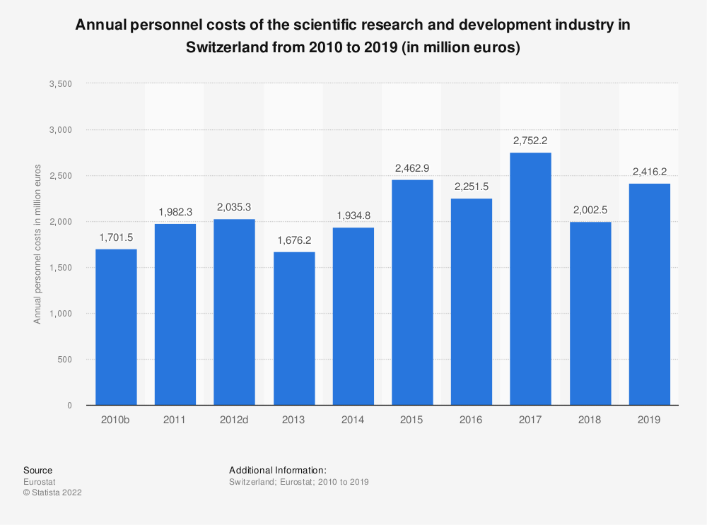 Statistic: Annual personnel costs of the scientific research and development industry in Switzerland from 2009 to 2015 (in million euros) | Statista