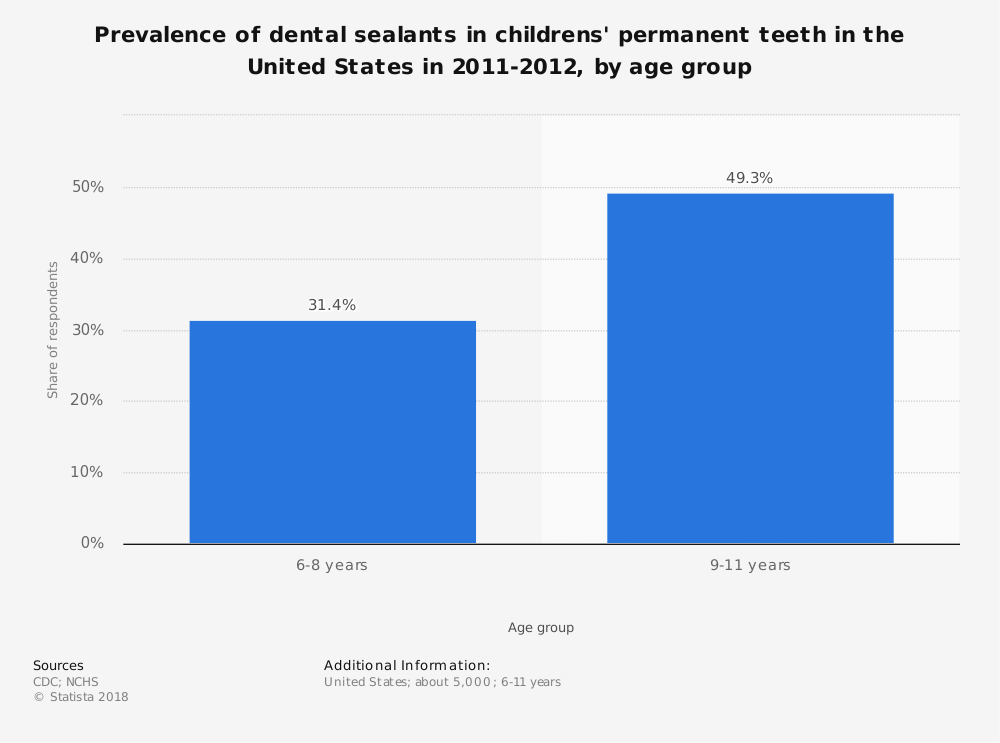 Statistic: Prevalence of dental sealants in childrens' permanent teeth in the United States in 2011-2012, by age group | Statista