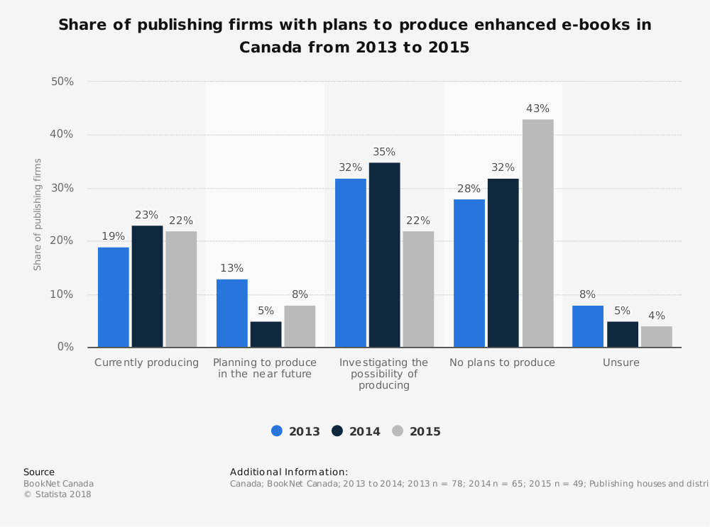 Statistic: Share of publishing firms with plans to produce enhanced e-books in Canada from 2013 to 2015 | Statista