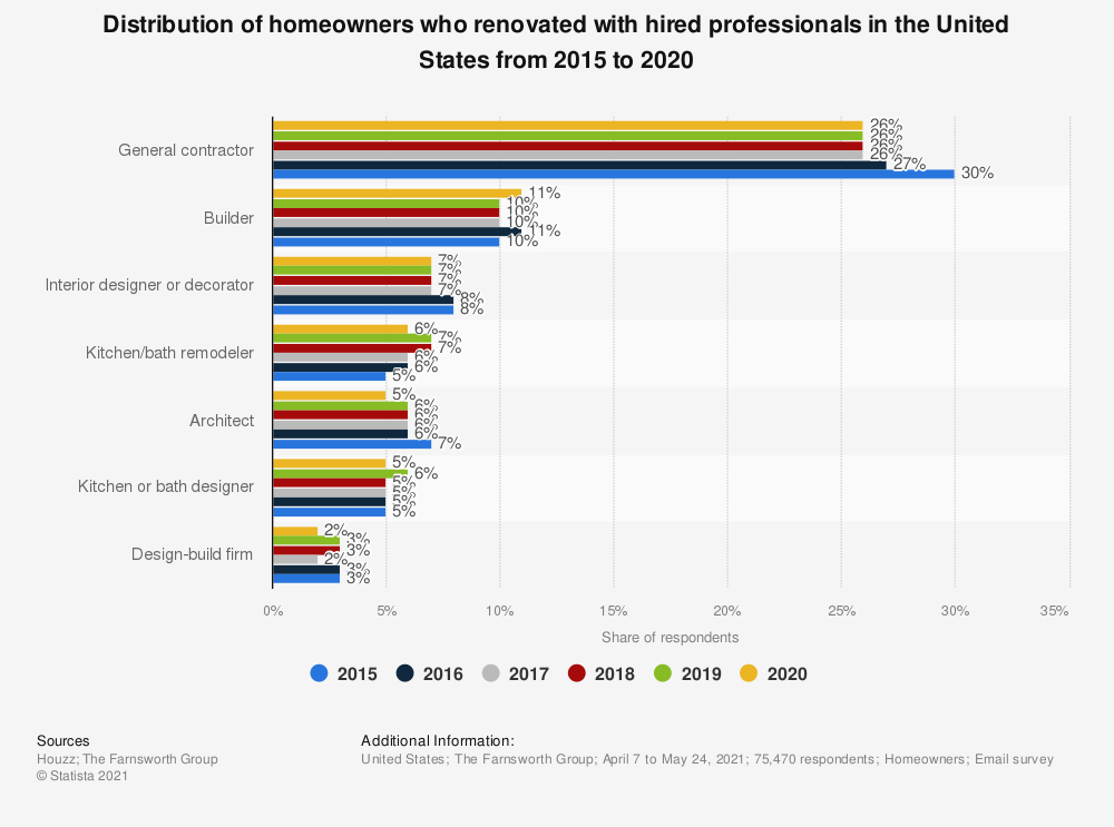 Statistic: Distribution of homeowners who renovated with hired professionals in the United States from 2015 to 2019 | Statista