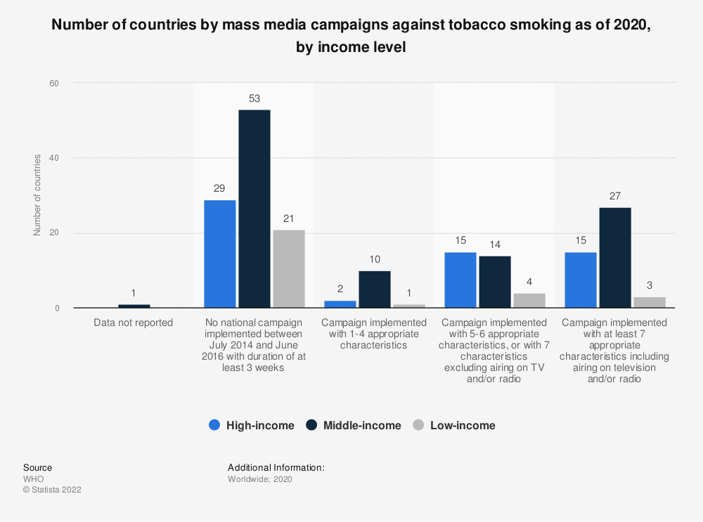 Statistic: Number of countries by mass media campaigns against tobacco smoking as of 2018, by income level  | Statista