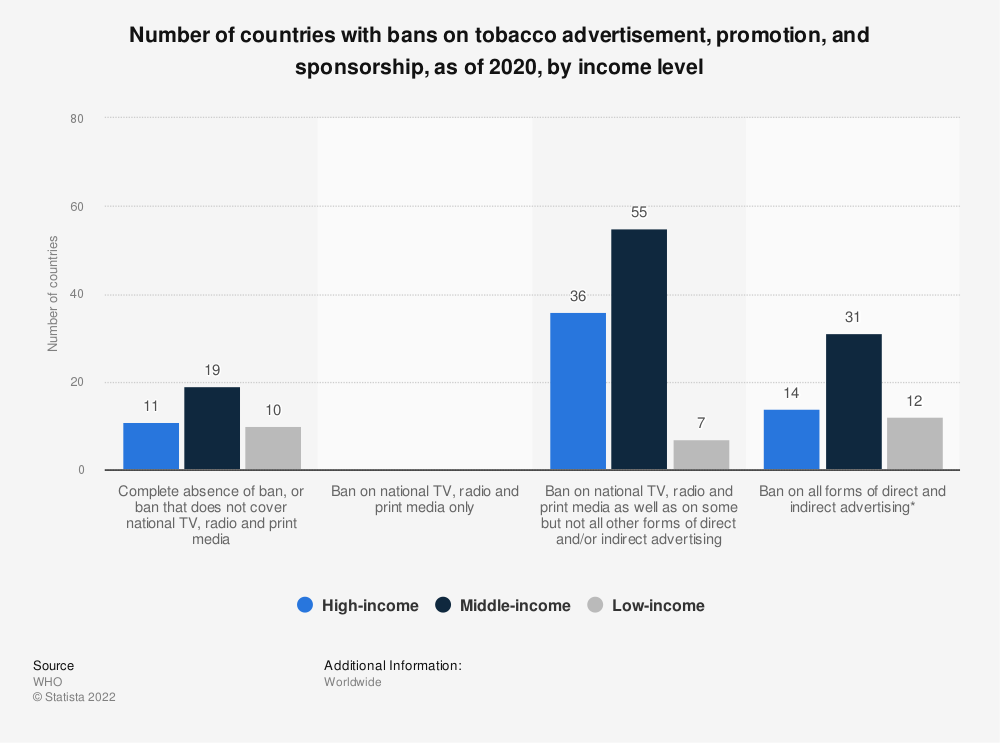 Statistic: Number of countries with bans on tobacco advertisement, promotion, and sponsorship, as of 2018, by income level  | Statista