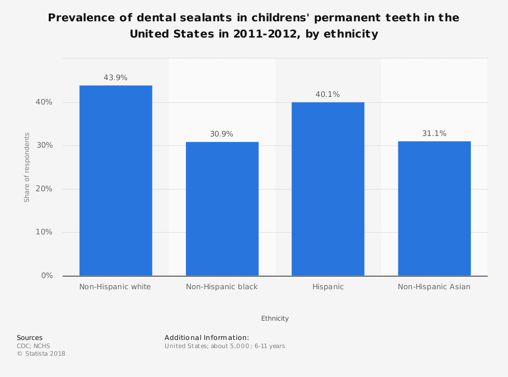 Statistic: Prevalence of dental sealants in childrens' permanent teeth in the United States in 2011-2012, by ethnicity | Statista
