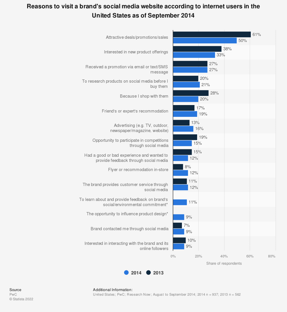 Statistic: Reasons to visit a brand's social media website according to internet users in the United States as of September 2014 | Statista