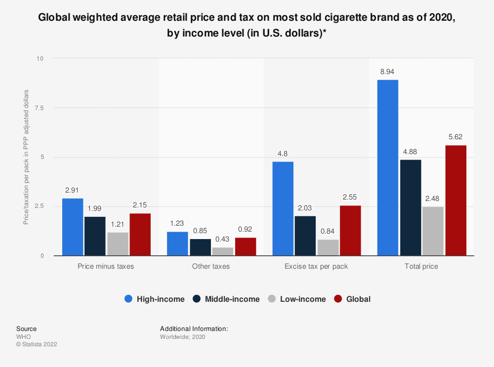 State Cigarette Tax Rates in 2014