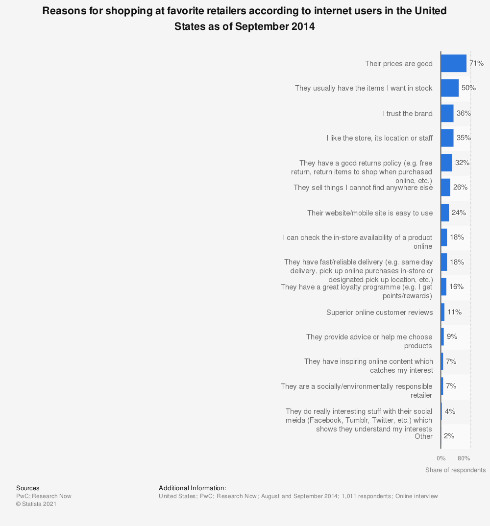 Statistic: Reasons for shopping at favorite retailers according to internet users in the United States as of September 2014 | Statista