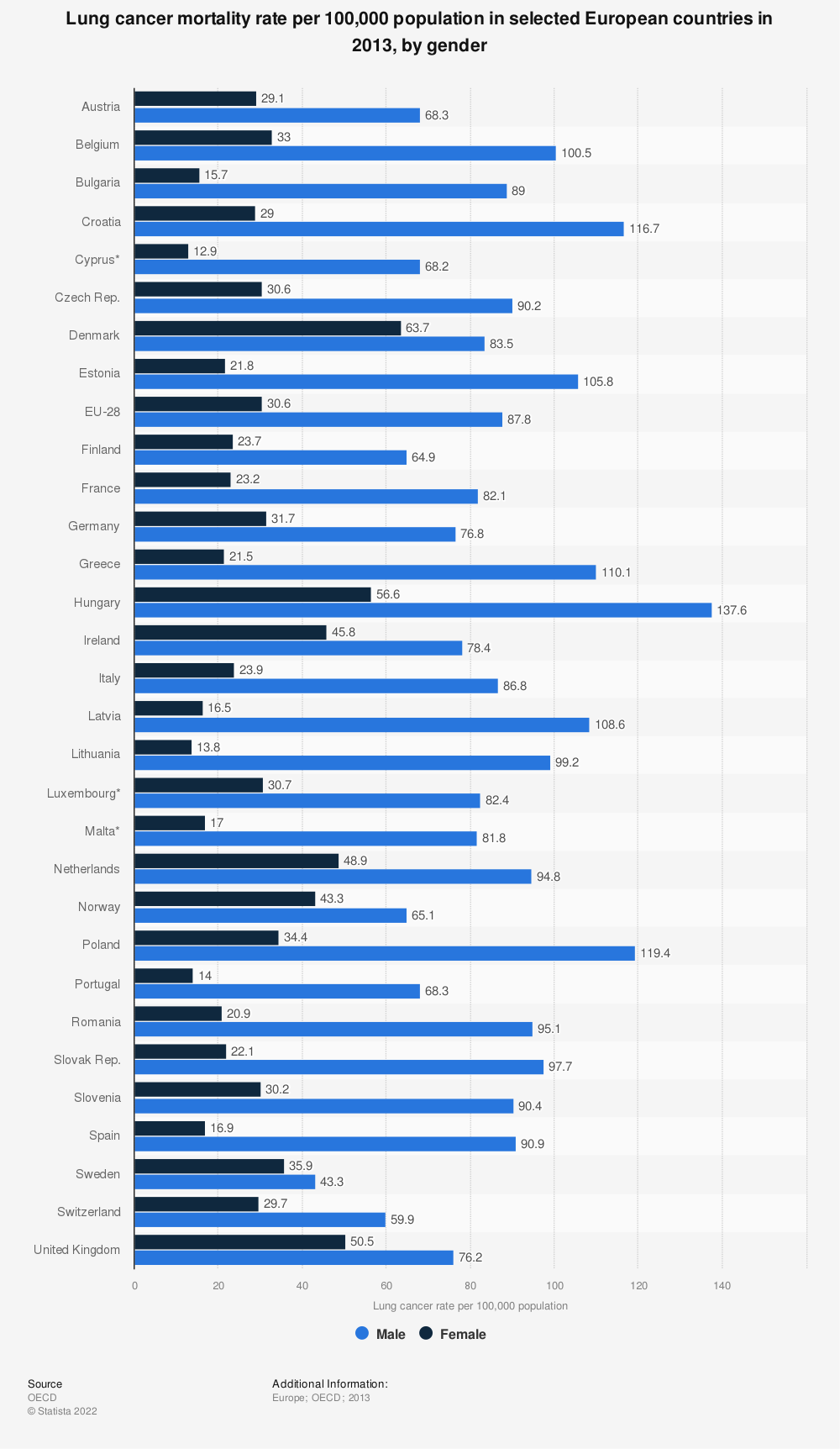 Statistic: Lung cancer mortality rate per 100,000 population in selected European countries in 2013, by gender | Statista
