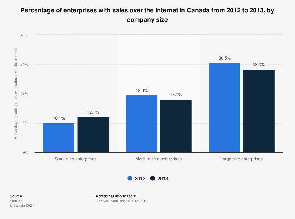 Statistic: Percentage of enterprises with sales over the internet in Canada from 2012 to 2013, by company size | Statista