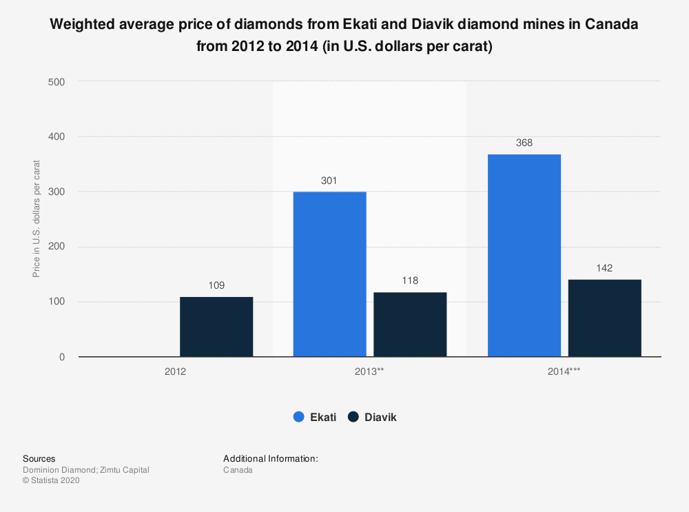 Statistic: Weighted average price of diamonds from Ekati and Diavik diamond mines in Canada from 2012 to 2014 (in U.S. dollars per carat) | Statista