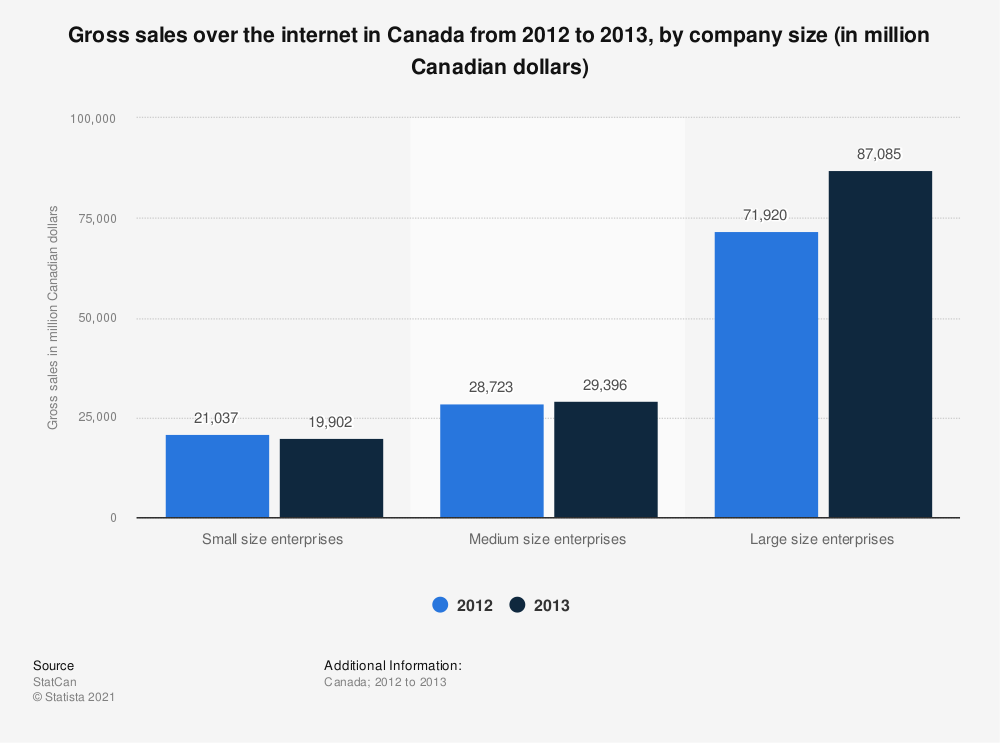 Statistic: Gross sales over the internet in Canada from 2012 to 2013, by company size (in million Canadian dollars) | Statista