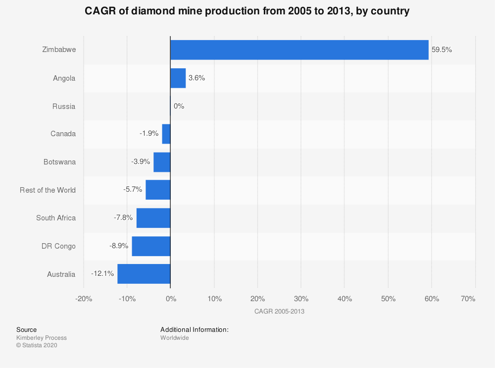 Statistic: CAGR of diamond mine production from 2005 to 2013, by country | Statista
