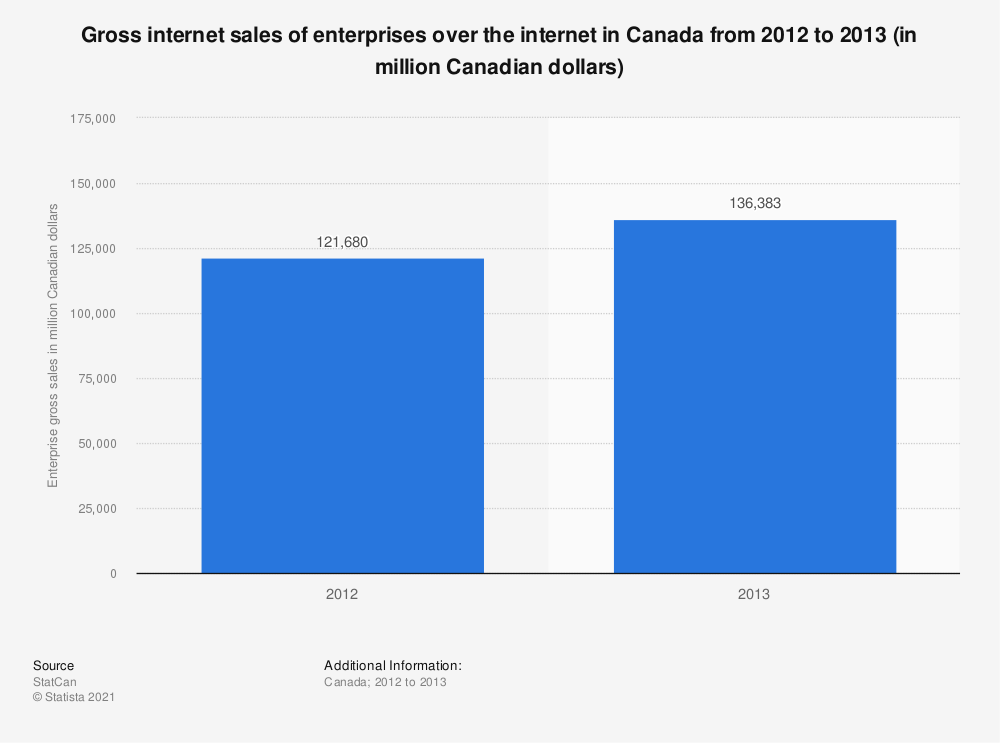 Statistic: Gross internet sales of enterprises over the internet in Canada from 2012 to 2013 (in million Canadian dollars) | Statista