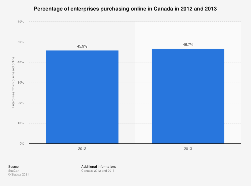 Statistic: Percentage of enterprises purchasing online in Canada in 2012 and 2013 | Statista