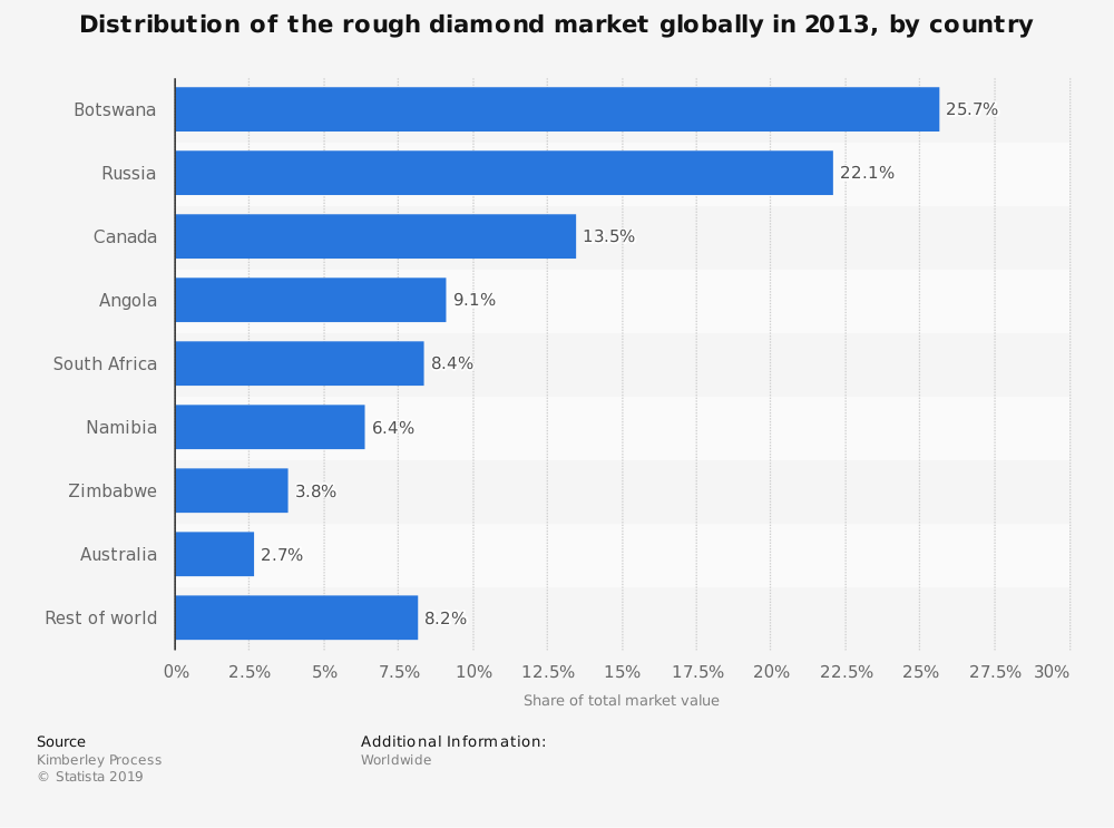 Statistic: Distribution of the rough diamond market globally in 2013, by country | Statista