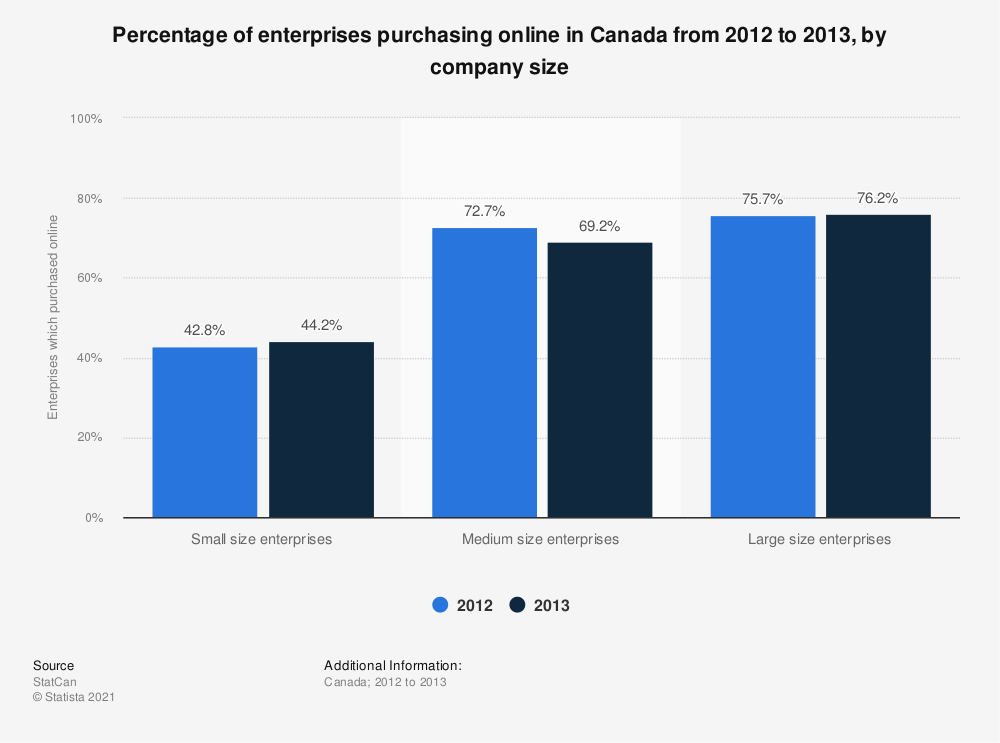 Statistic: Percentage of enterprises purchasing online in Canada from 2012 to 2013, by company size | Statista