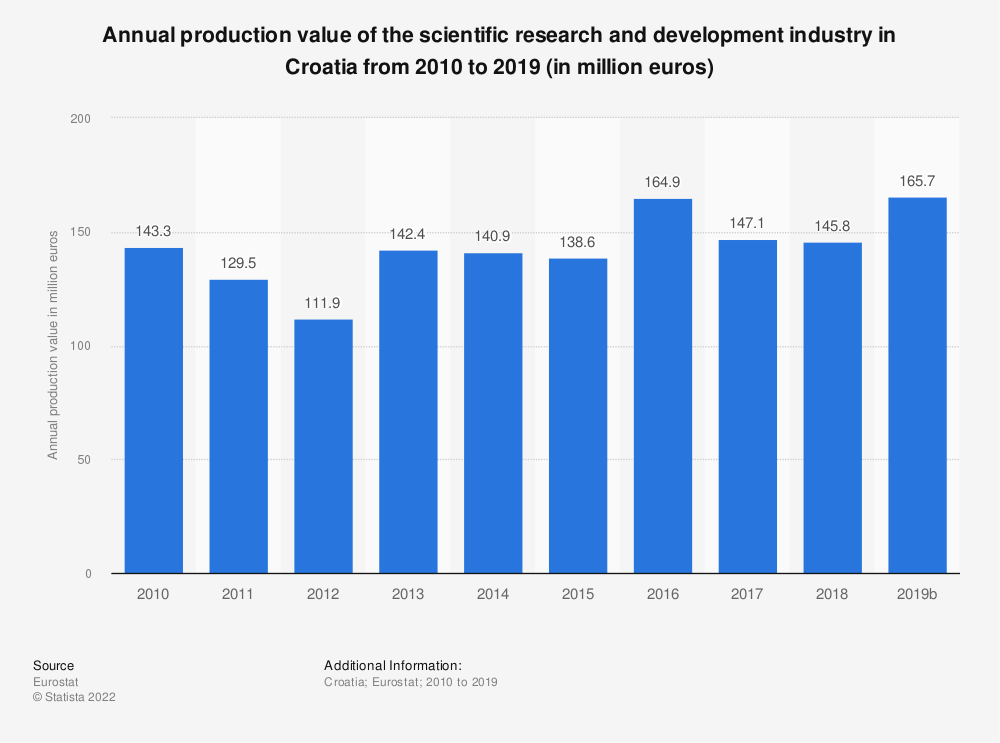 Statistic: Annual production value of the scientific research and development industry in Croatia from 2009 to 2015 (in million euros) | Statista