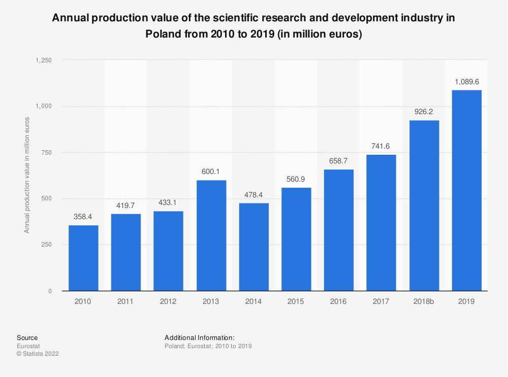 Statistic: Annual production value of the scientific research and development industry in Poland from 2009 to 2015 (in million euros) | Statista