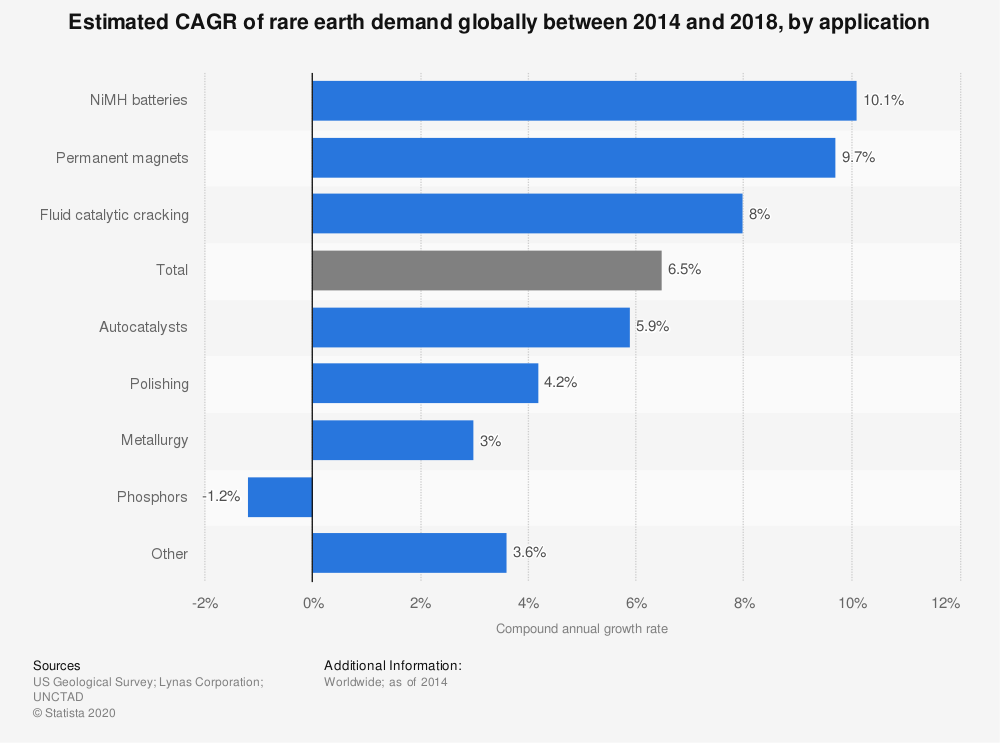 Statistic: Estimated CAGR of rare earth demand globally between 2014 and 2018, by application | Statista