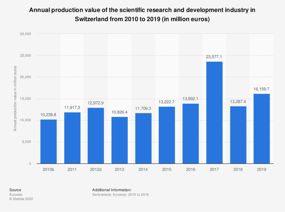 Statistic: Annual production value of the scientific research and development industry in Switzerland from 2009 to 2015 (in million euros) | Statista