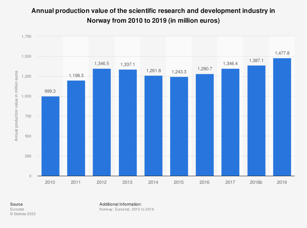 Statistic: Annual production value of the scientific research and development industry in Norway from 2008 to 2015 (in million euros) | Statista