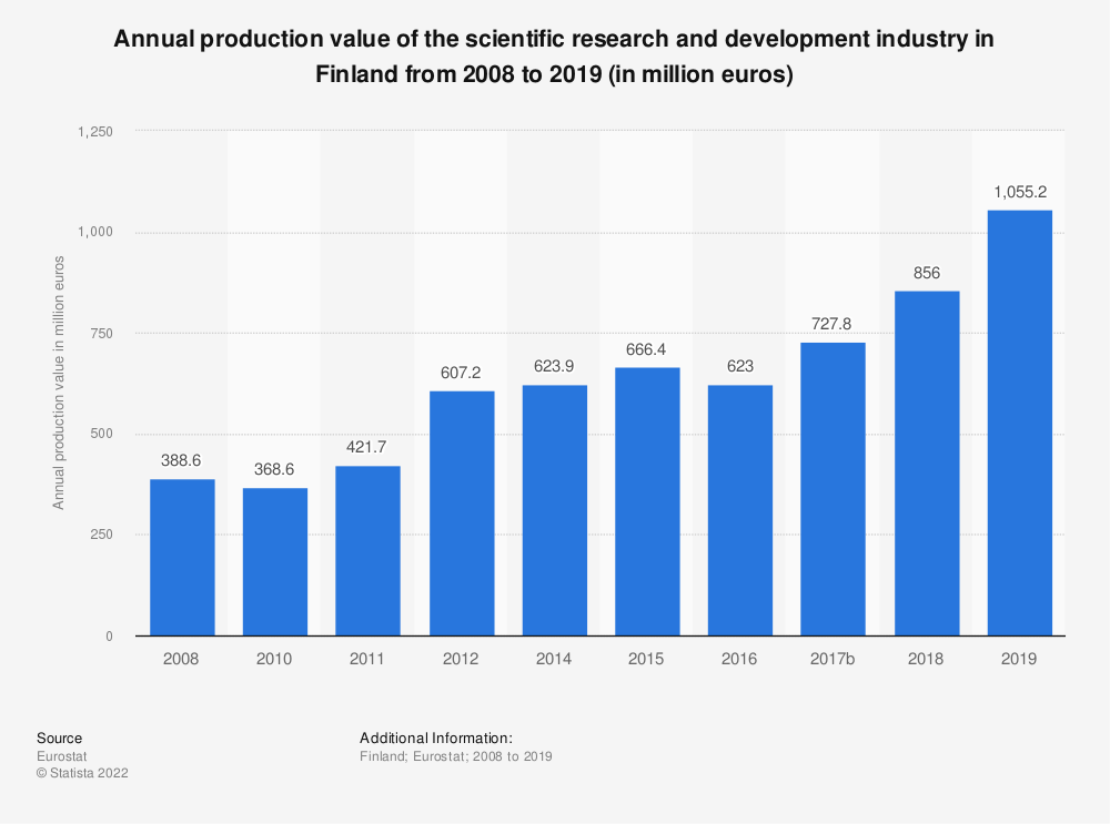 Statistic: Annual production value of the scientific research and development industry in Finland from 2008 to 2015 (in million euros) | Statista